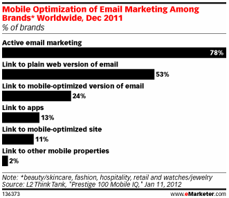 Optimizing Email for Mobile Consumption