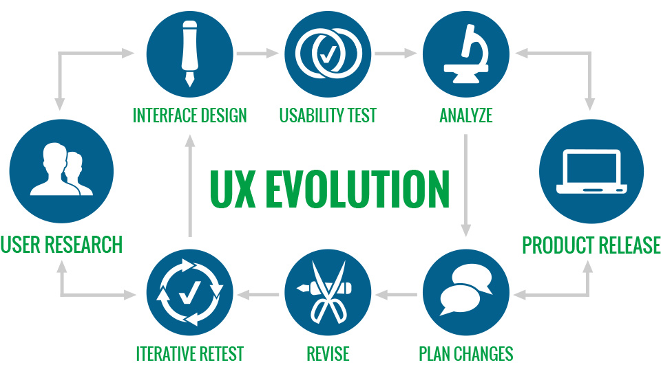 ux_evolution