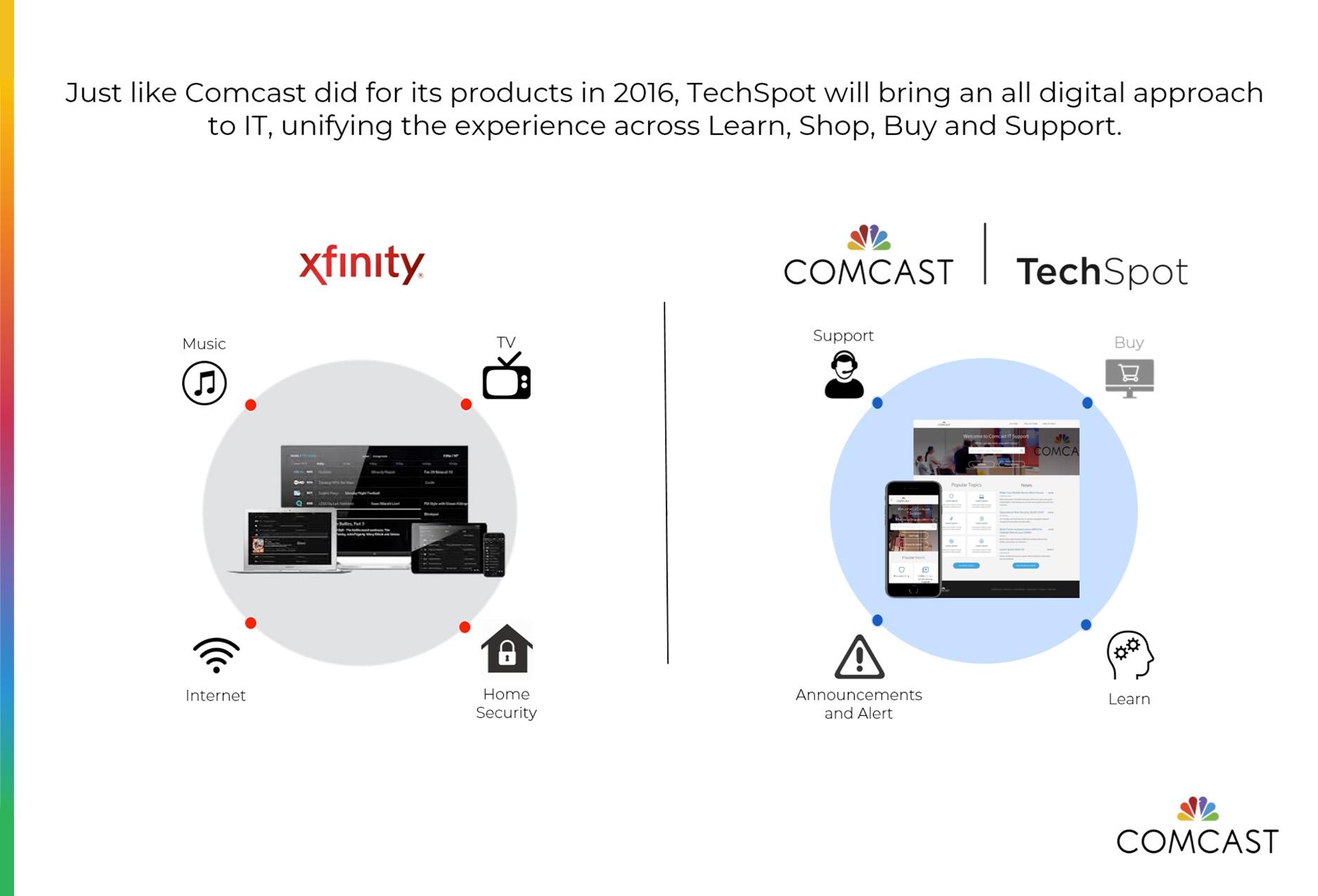 Comcast TechSpot
