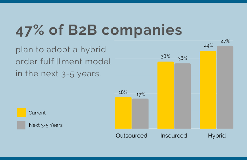 A graph about order fulfillment in B2B companies